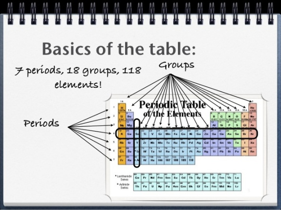 Basic of the table