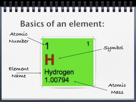 Basics of an element