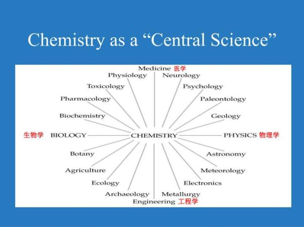 aboust chemestry 2 essay Chemistry experiment 2 topics: water chemistry experiment essayexperiment 1: tlc analysis of.