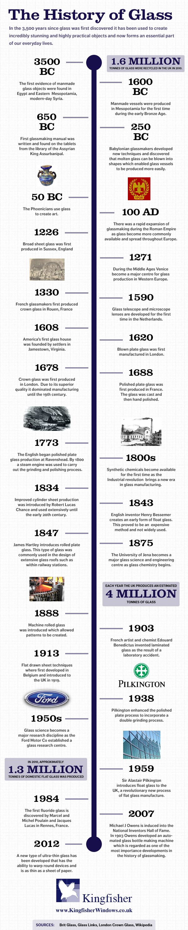 Glass - History and Timeline