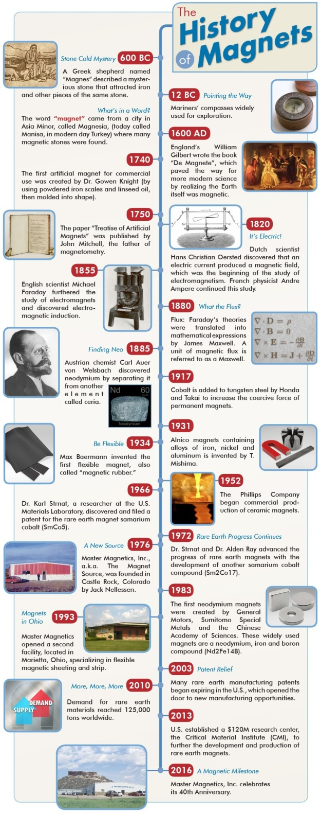 History Of Magnets