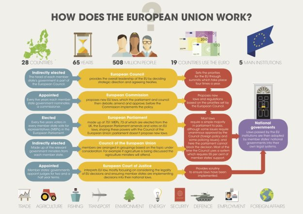 How does the European Union Work