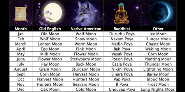 Moons in Old English - Native American - Buddhist - Other