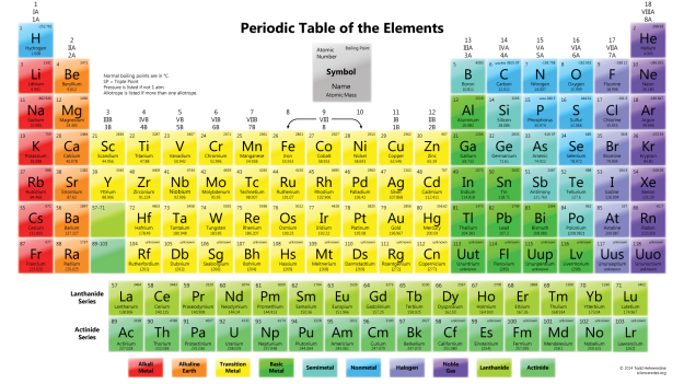 Periodic Tables of the Elements