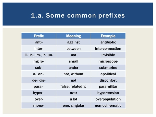 Prefixes and Meanings
