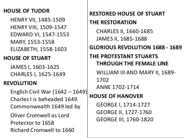 British History 15th century - 19th century