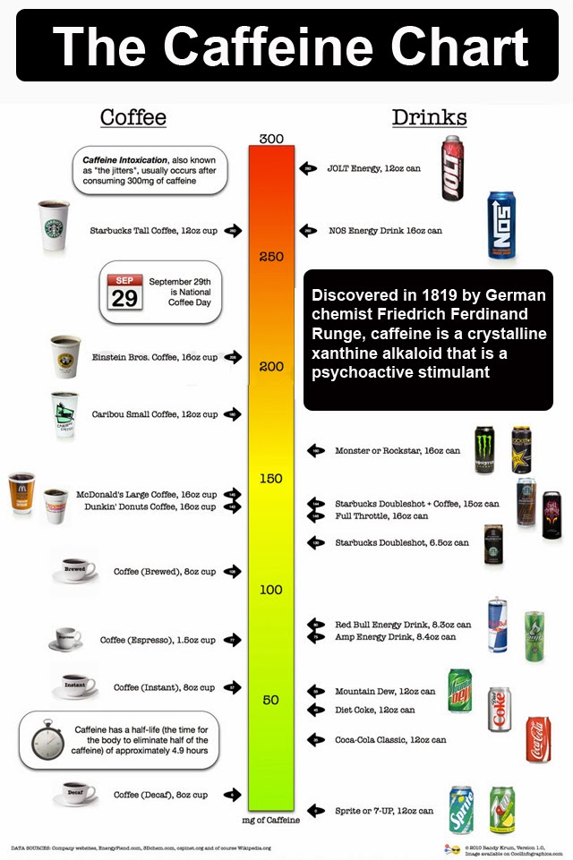 What Drinks At Starbucks Have Caffeine