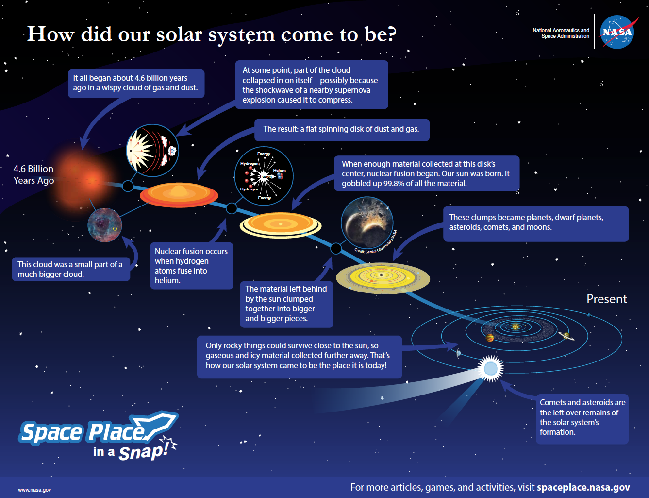 How did our Solar System come to be