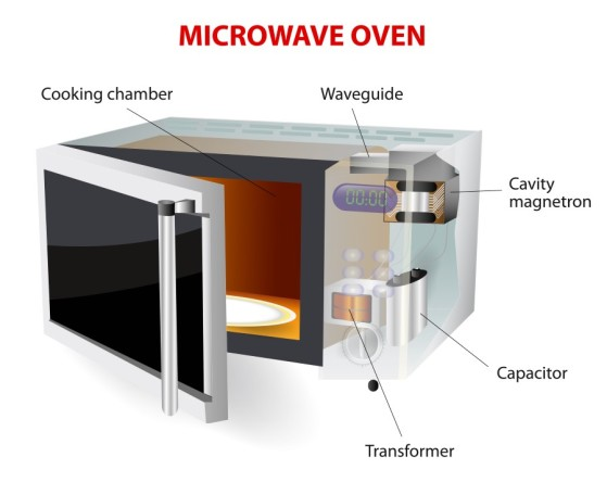 Who Invented The Microwave Oven Know It All