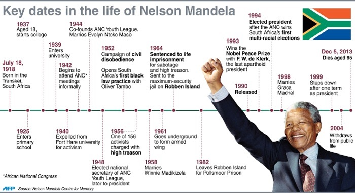 a description of nelson mandela who played an important and controversial role in the history of sou Winnie mandela facts:  after her marriage to nelson mandela in 1958 she suffered harassment,  her controversial mandela united football club,.