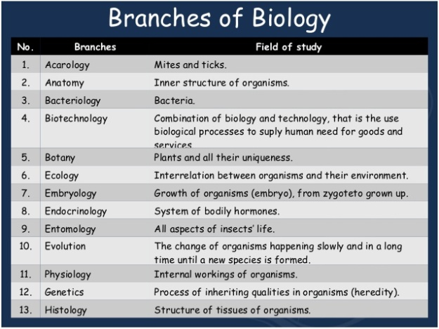 1 - Branches of Biology