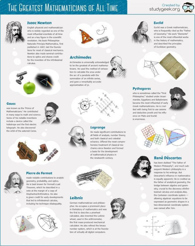 9 Greatest Mathematicians of All Time