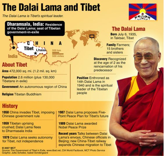 Dalai Lama and Tibet