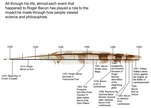 Roger Bacon Timeline