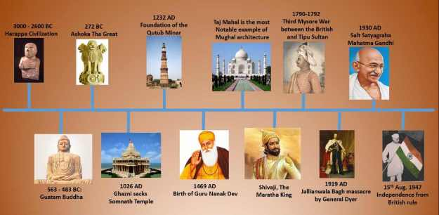 ancient-india-timeline