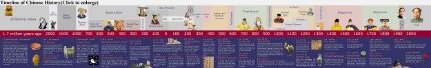 china-history-timeline
