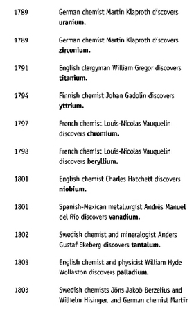 Discovery of Elements 1789 - 1803