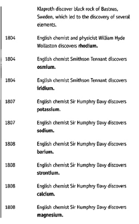 Discovery of Elements 1804 - 1808