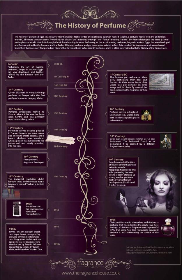 history-of-perfume