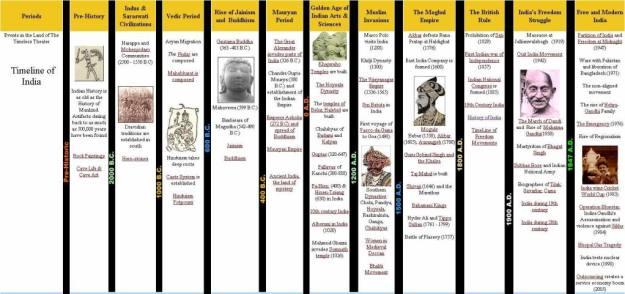 india-history-timeline