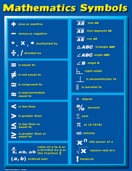 What Are The Mathematical Symbols Called Know It All