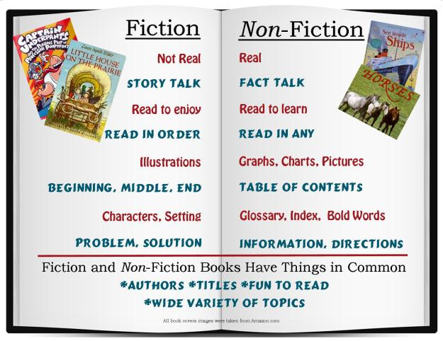 difference between fiction and nonfiction essay