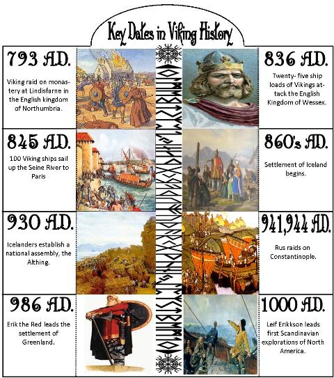 key-dates-in-viking-history