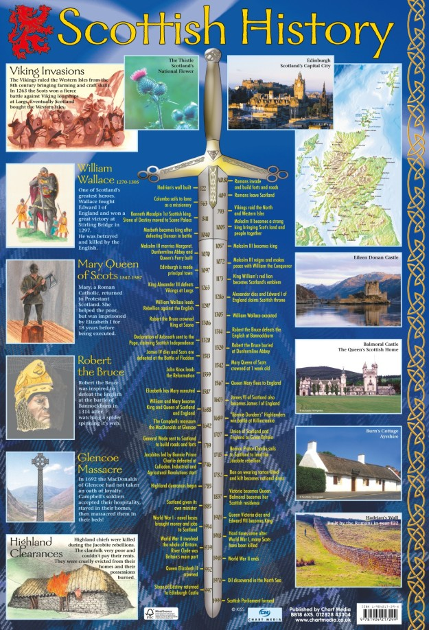 scottish-history-timeline