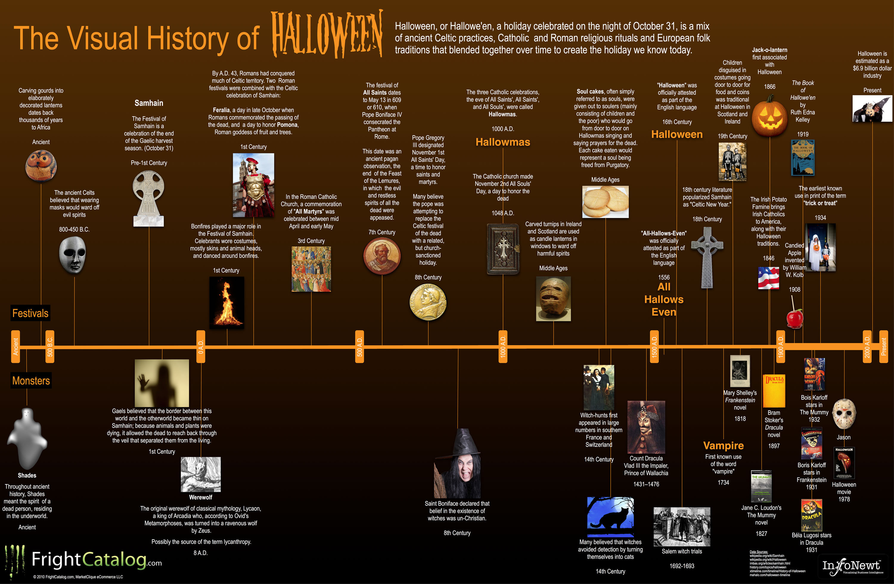 Timeline of the Origin of Halloween | Know-It-All