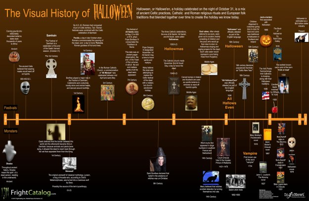 timeline-of-the-origin-of-halloween
