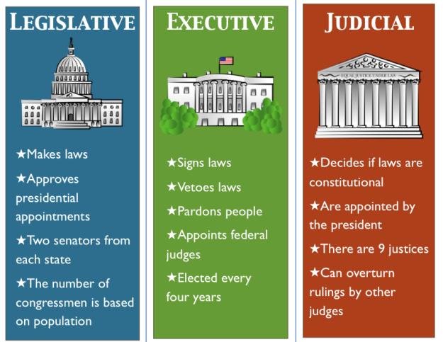 executive-legislative-judicial