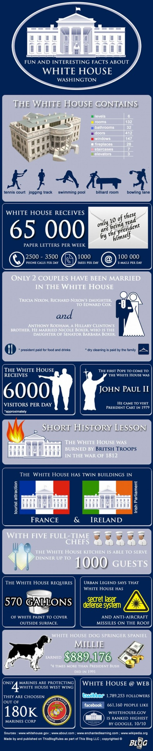white-house-facts