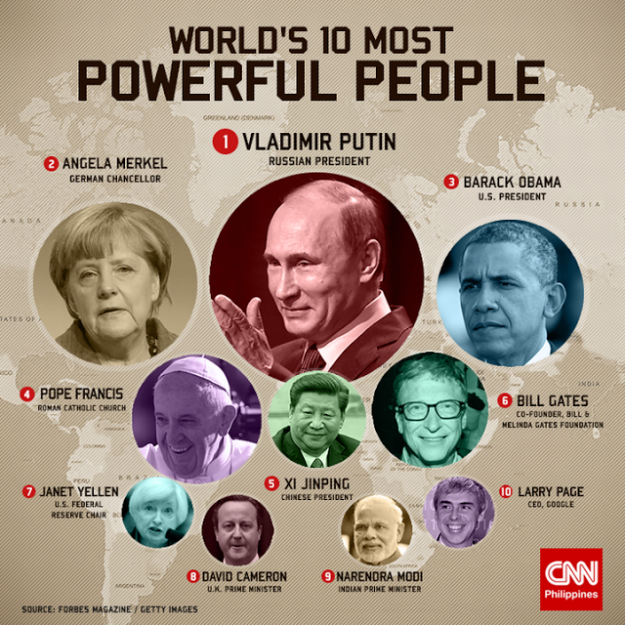 worlds-10-most-powerful-people-2016