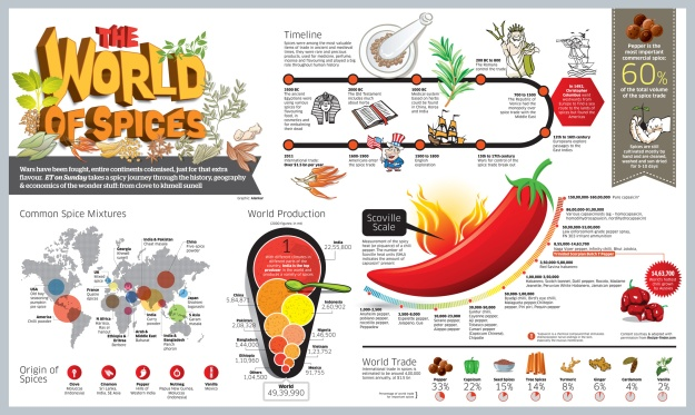 world-of-spices