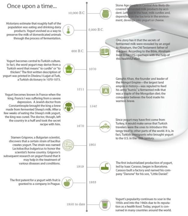 yogurt-history-timeline