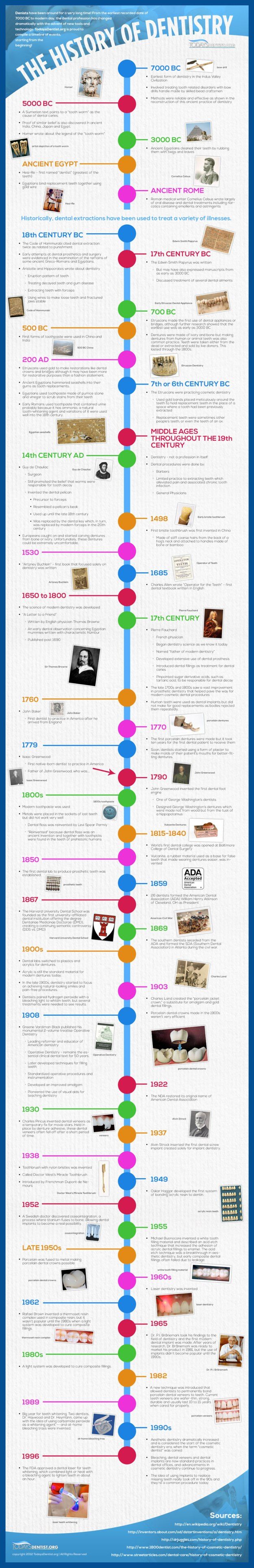 history-of-dentistry