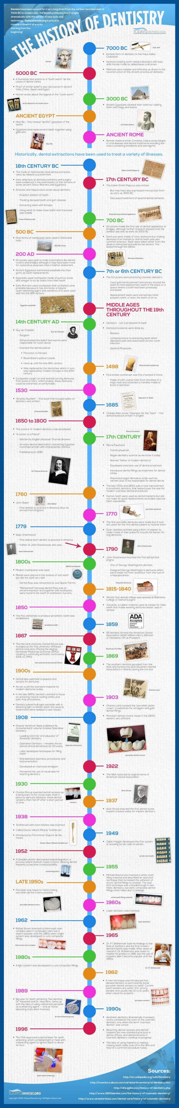 history-of-dentistry