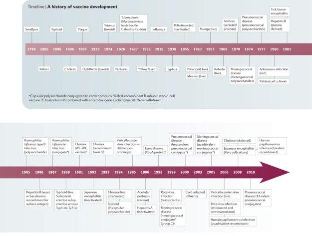 vaccines-timeline