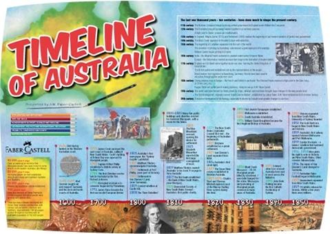 australia-history-timeline