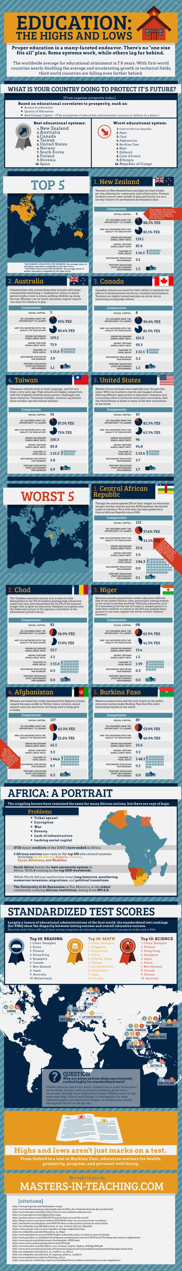 global-education-the-highs-and-lows
