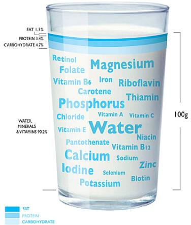 health-benefits-of-milk