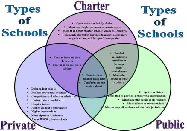 types-of-school-private-charter-public