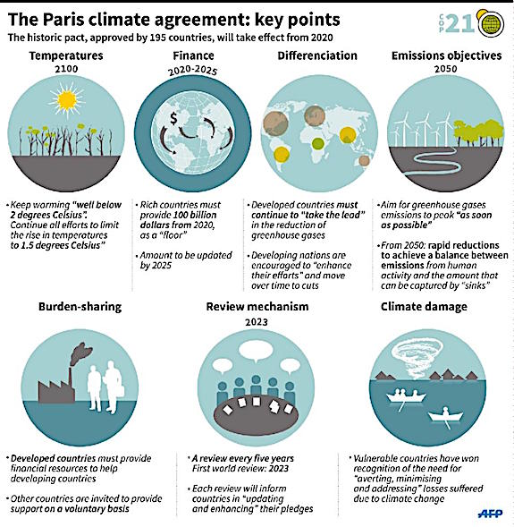 Climate Agreement
