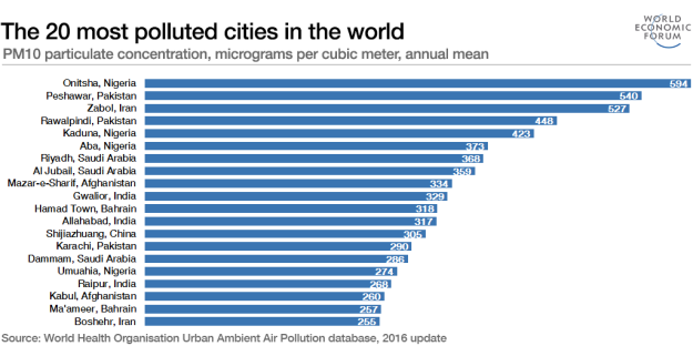 Top 20 Most Pollutued Cities in the World