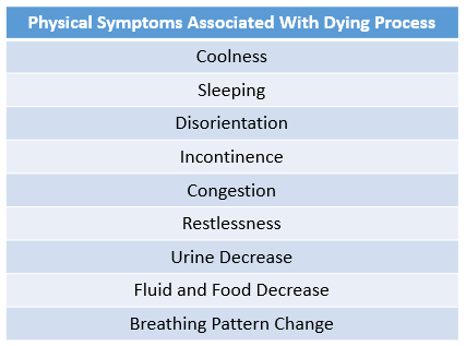 Physical Symptoms of Dying Chart