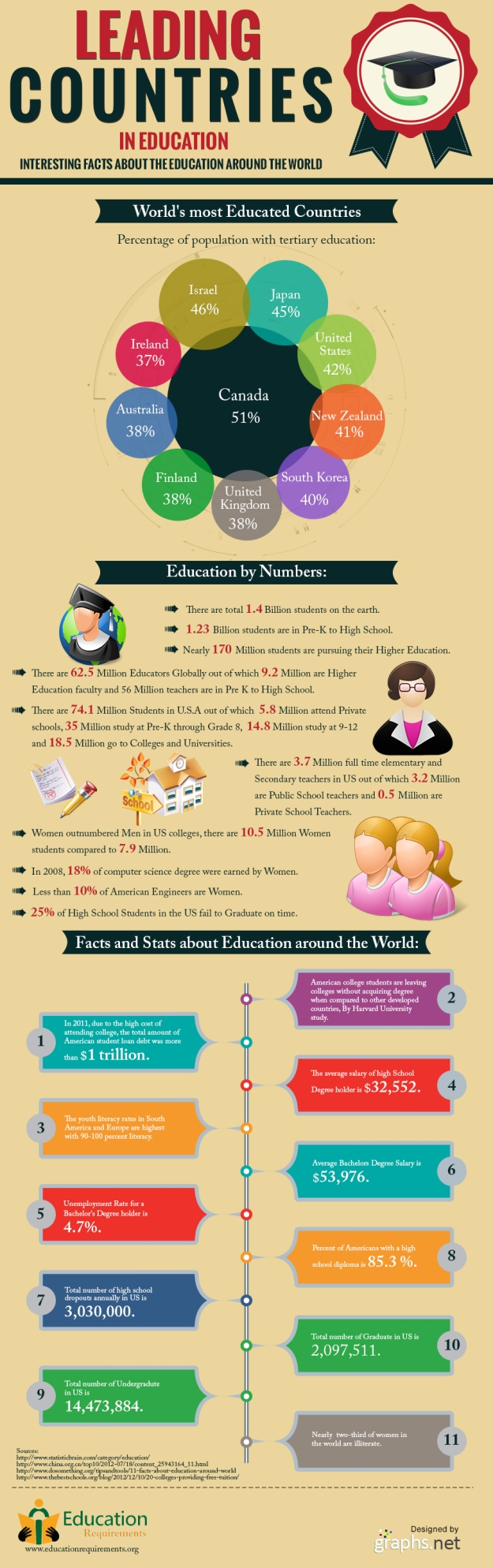 The Most Educated Countries i the World