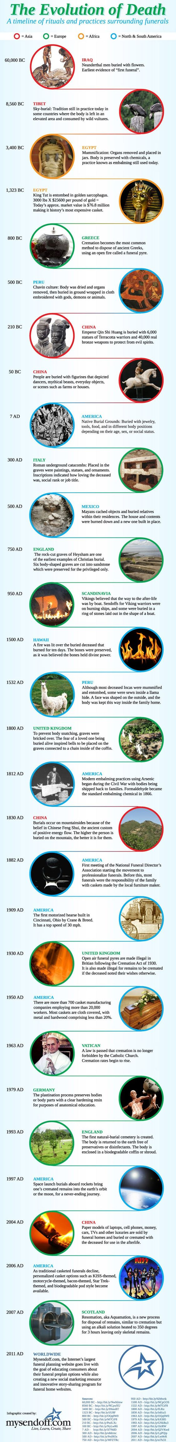 Timeline of Funerals Around the World