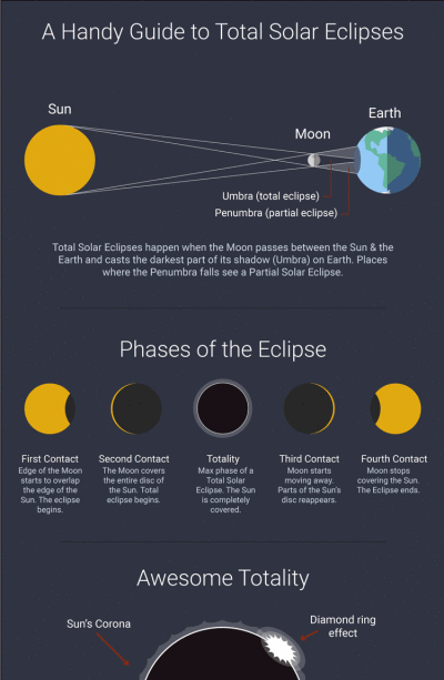 Handy Guide to Total Solar Eclipses