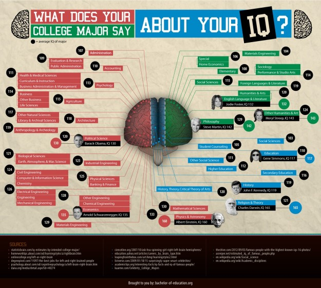 What does your College Major say about your IQ