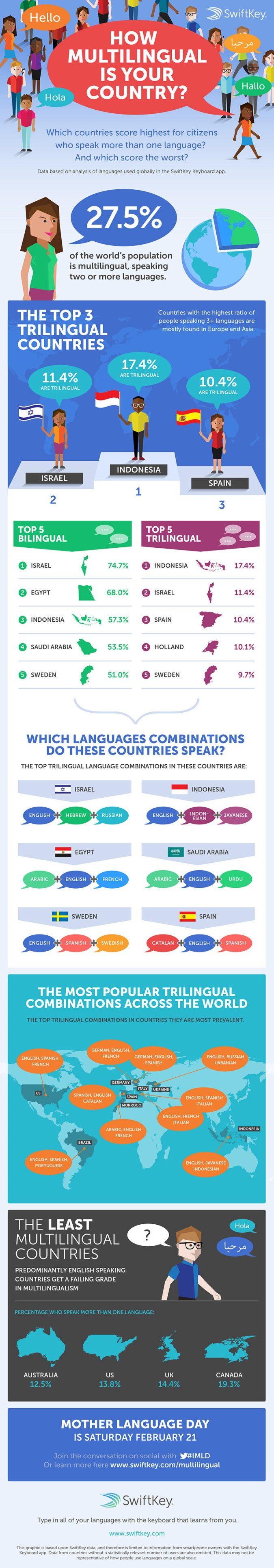 World's Most Multilingual Countries